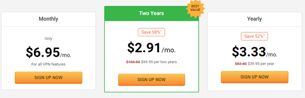 PIA VPN price table