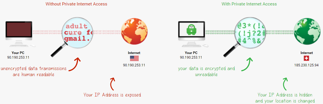 Pia vpn security