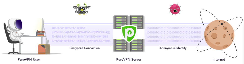 PureVPN security