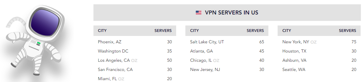 PureVPN server list