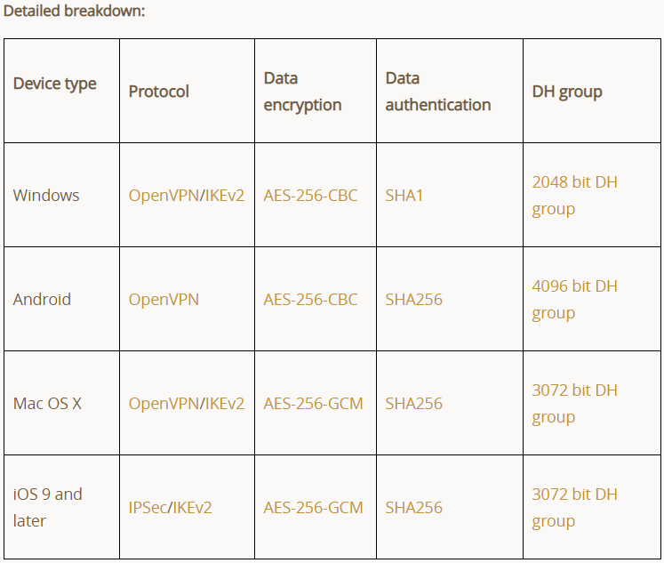 TunnelBear encryption breakdown chart