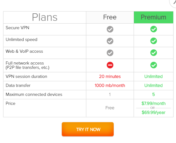 SecureVPN pricing