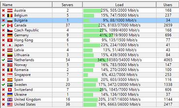 server loads