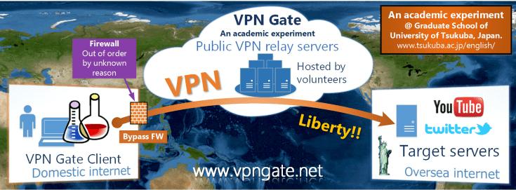 vpn gate banner