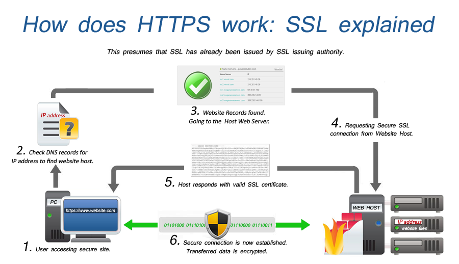 https AES SSL encryption diagram