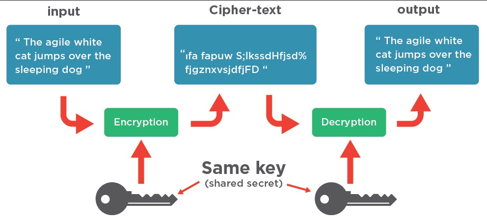 aes encryption process cycle