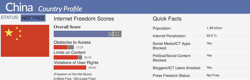 china internet freedom score