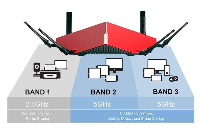 ac5300 triband router