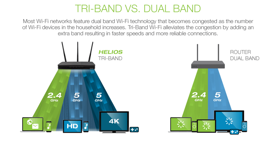dual and tri-band routers