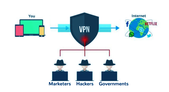 how a VPN works