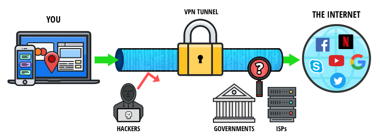 chart showing how vpn works