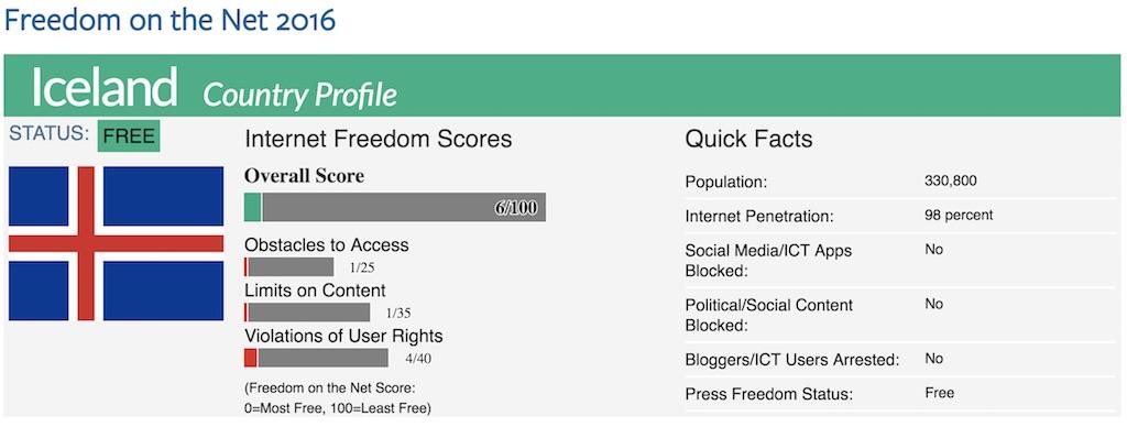 iceland internet freedom score