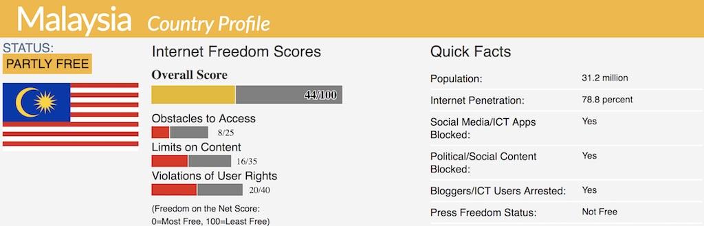malaysia internet freedom score