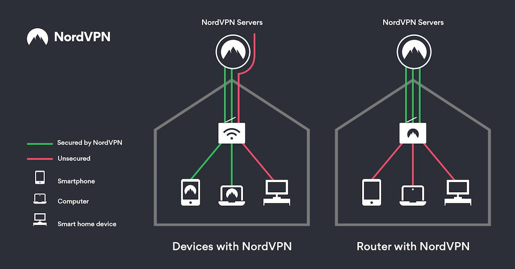 nordvpn router installation