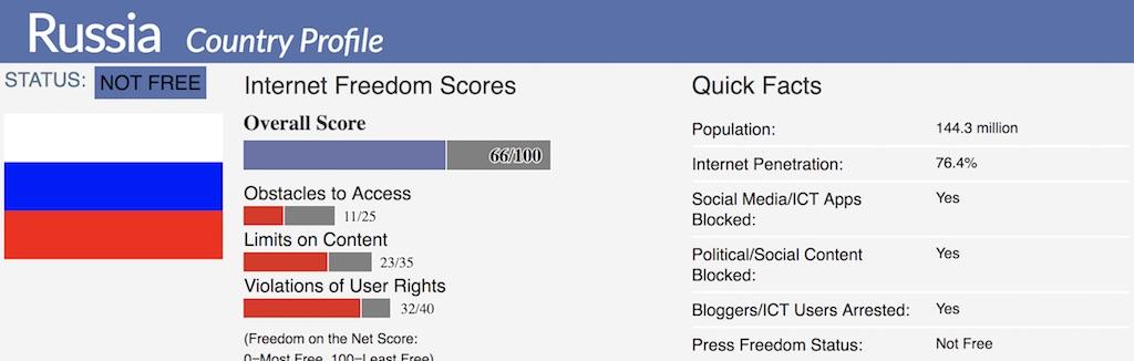 russia internet freedom score
