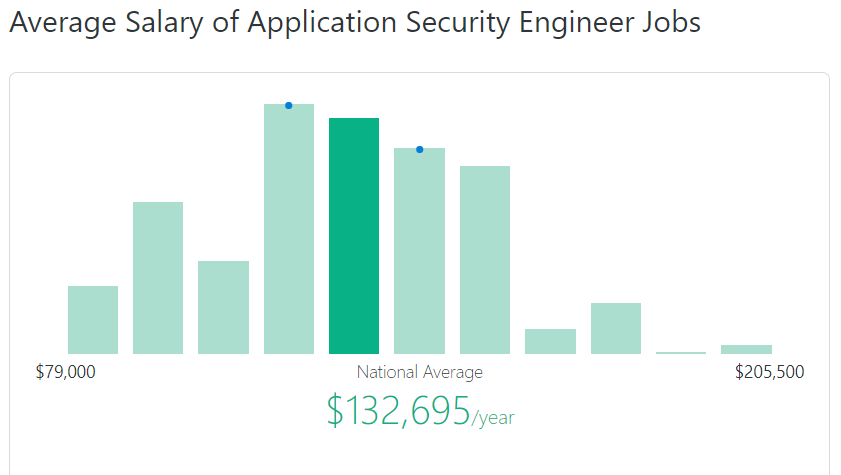 average salary application security engineer