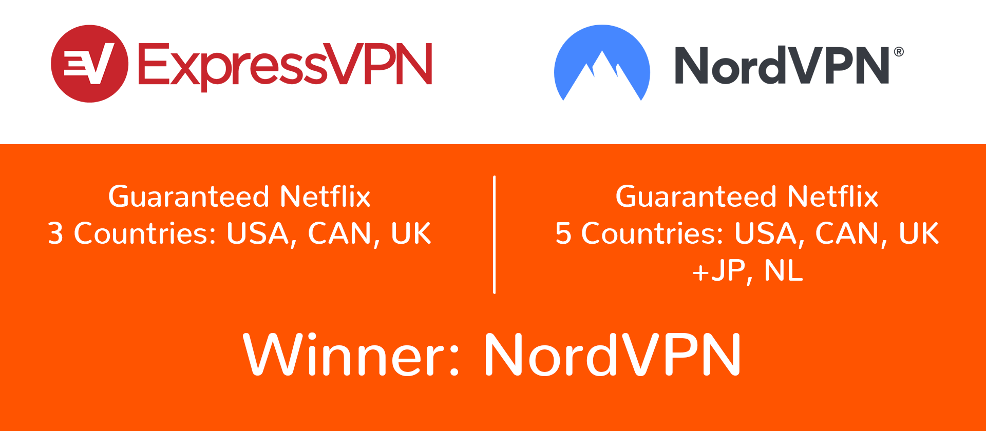 netflix comparison between nordvpn and expressvpn