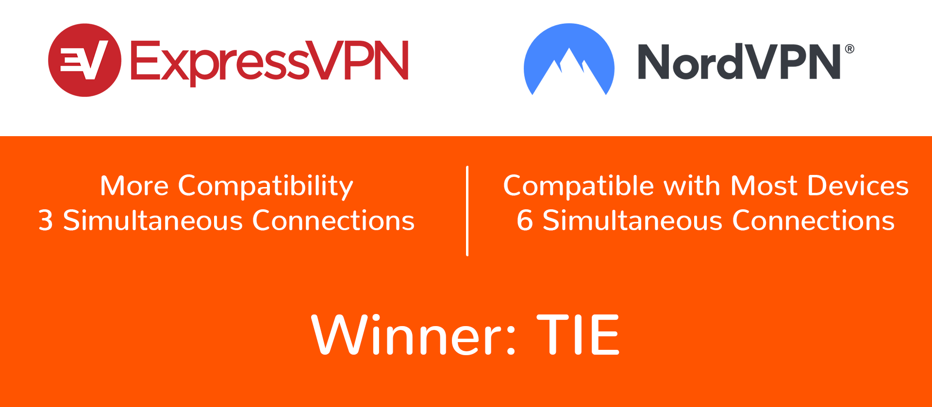 nordvpn vs expressvpn devices and operating systems