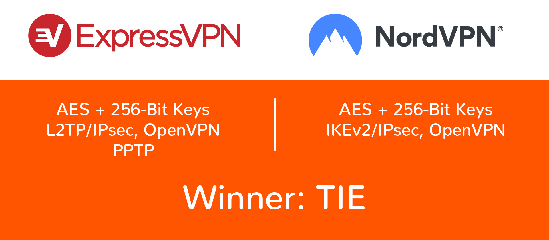 nordvpn and expressvpn encryption and protocols