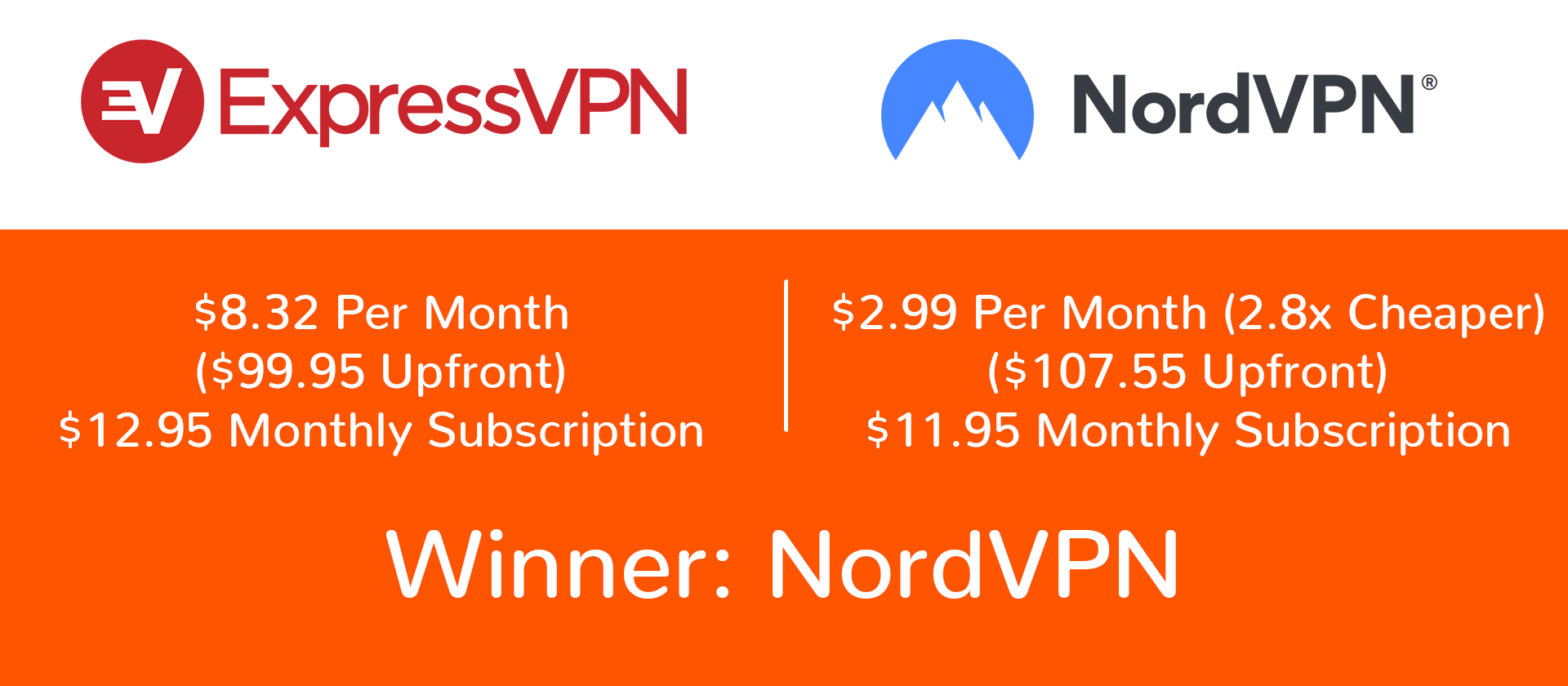 nordvpn expressvpn pricing and plans