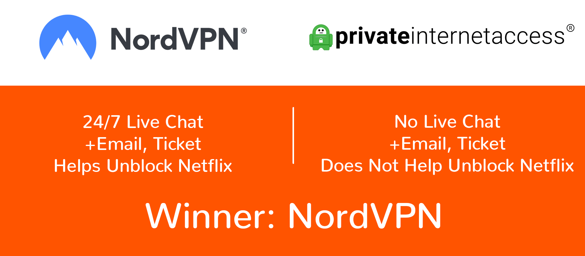 NordVPN vs PIA customer support