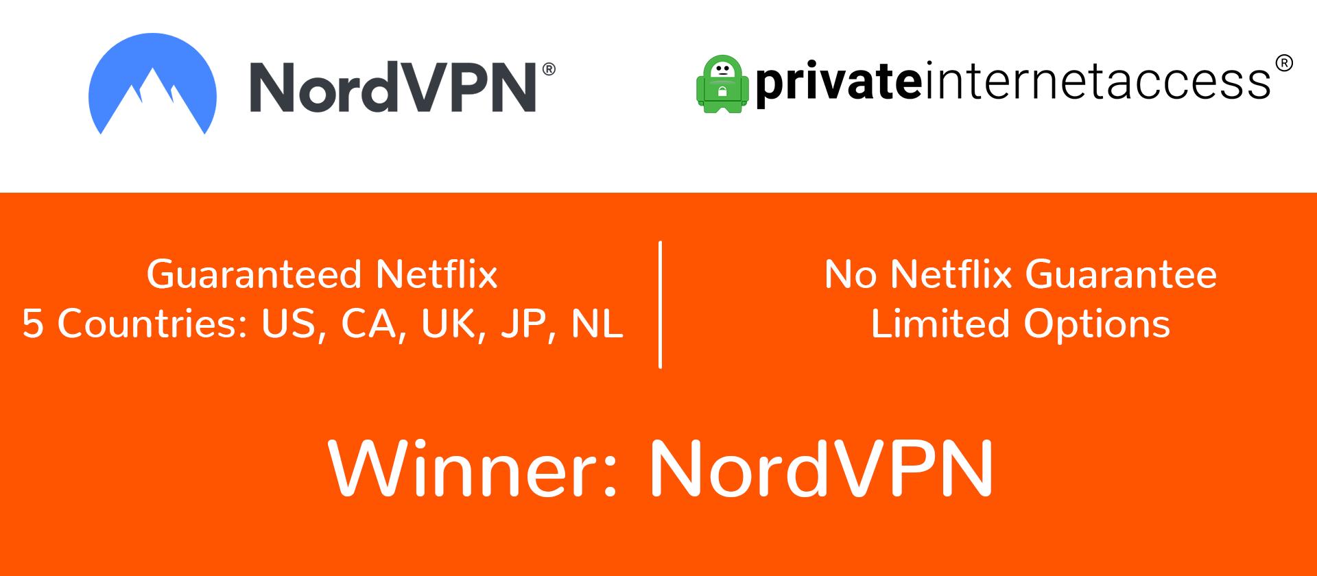NordVPN vs PIA netflix access