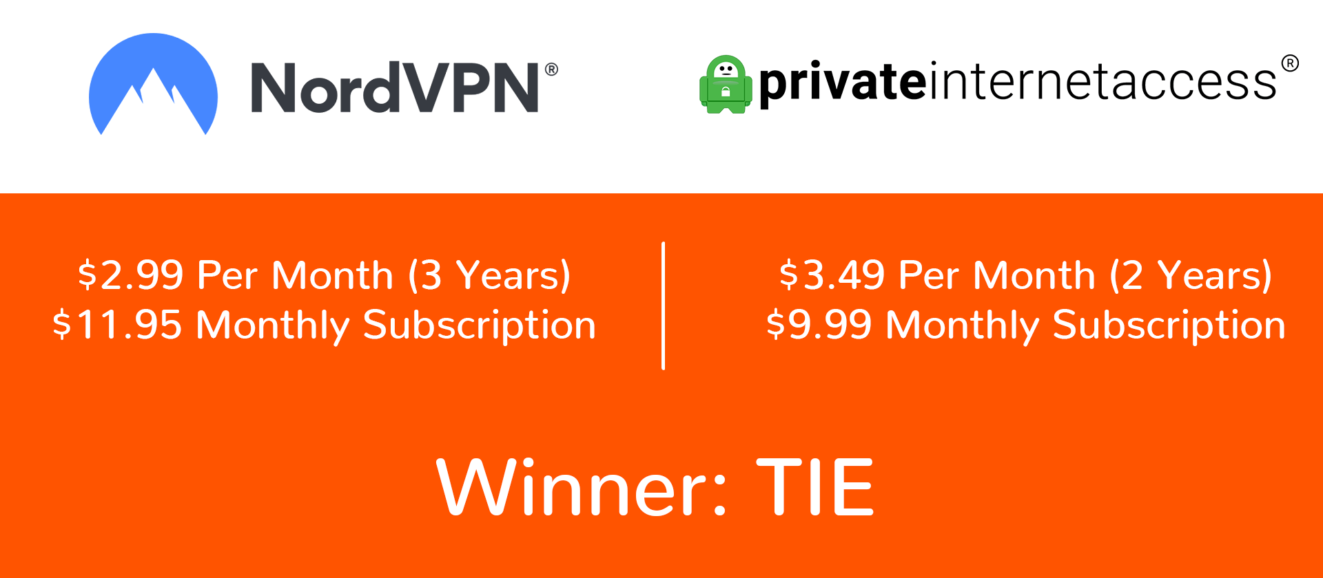 NordVPN vs PIA price comparison