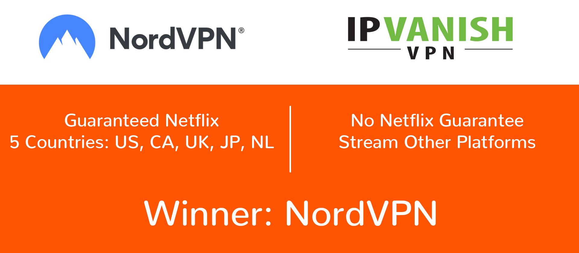 NordVPN offers Netflix