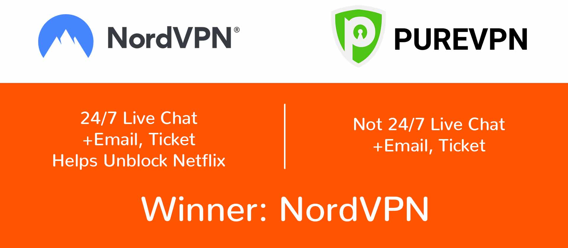 NordVPN vs IPVanish customer support