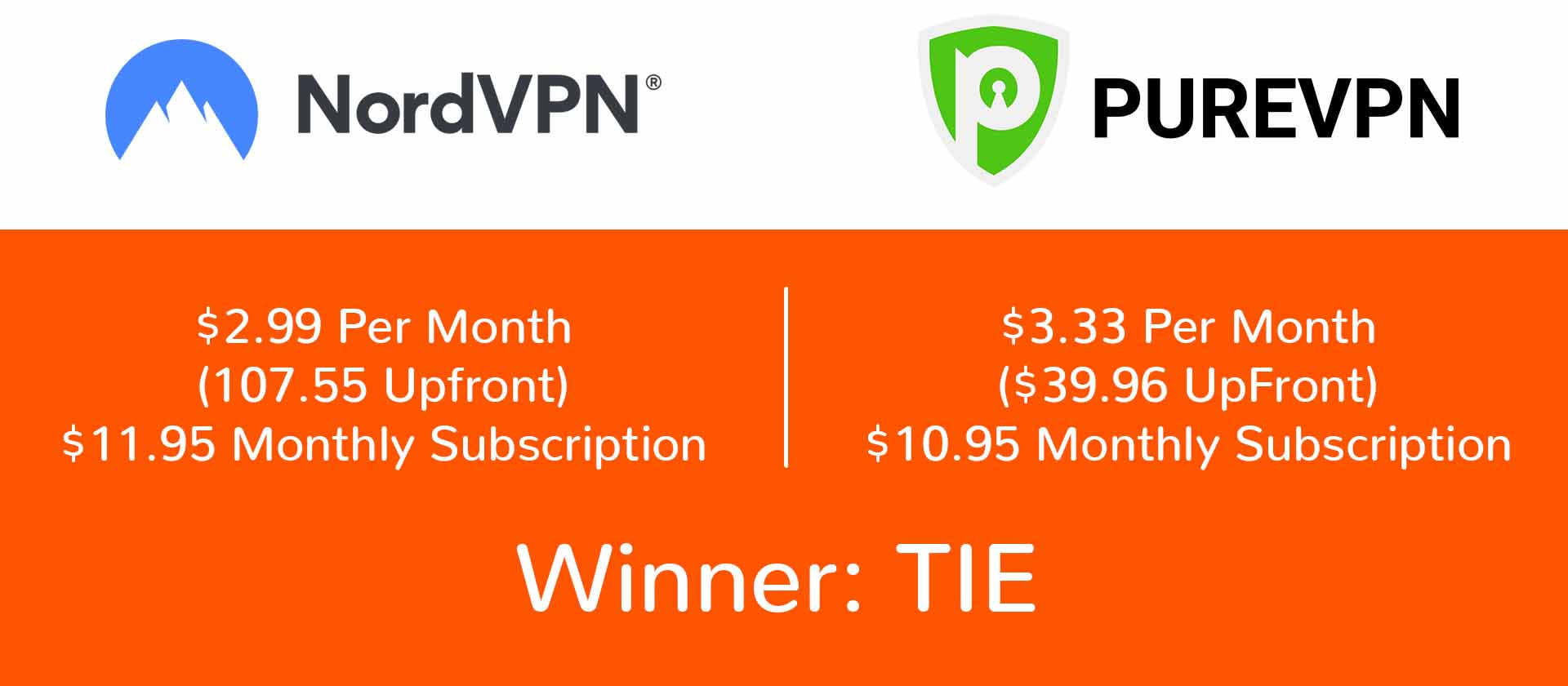 nordvpn purevpn price breakdown