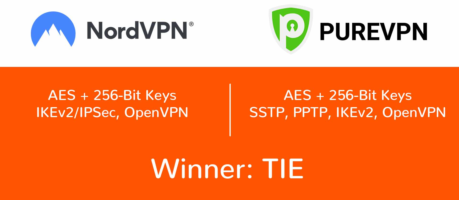 vpn protocol compared