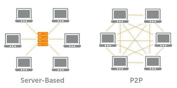 p2p network diagram